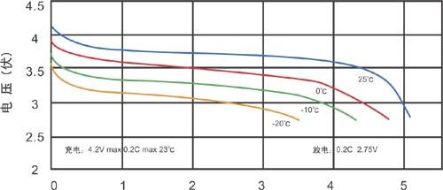 锂离子扣式电池随温度变化放电曲线图