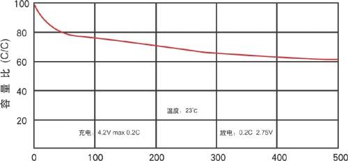 锂离子扣式电池循环寿命曲线图